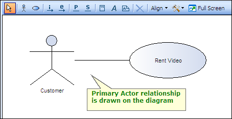 Illustrate Actor-Use Case interactions using Use Case Diagrams