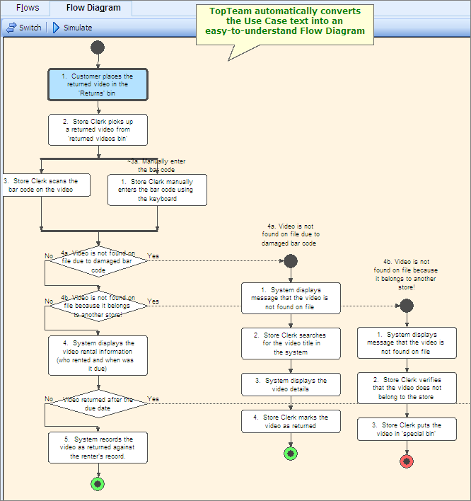 tutorial  defining requirements with use cases using topteamuse case flow diagram